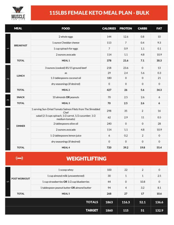 ketogenic-diet-meal-plan-4.jpg.pagespeed
