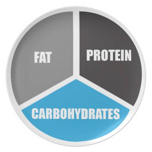 body type diet