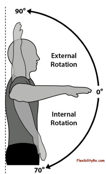 internal rotation exercise