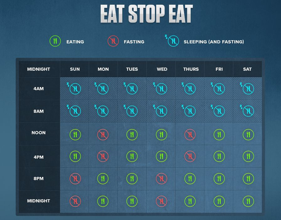 eat stop eat diet