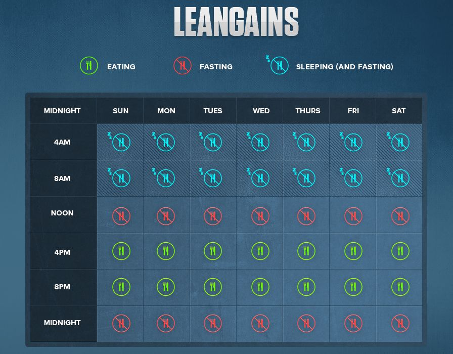 leangains diet