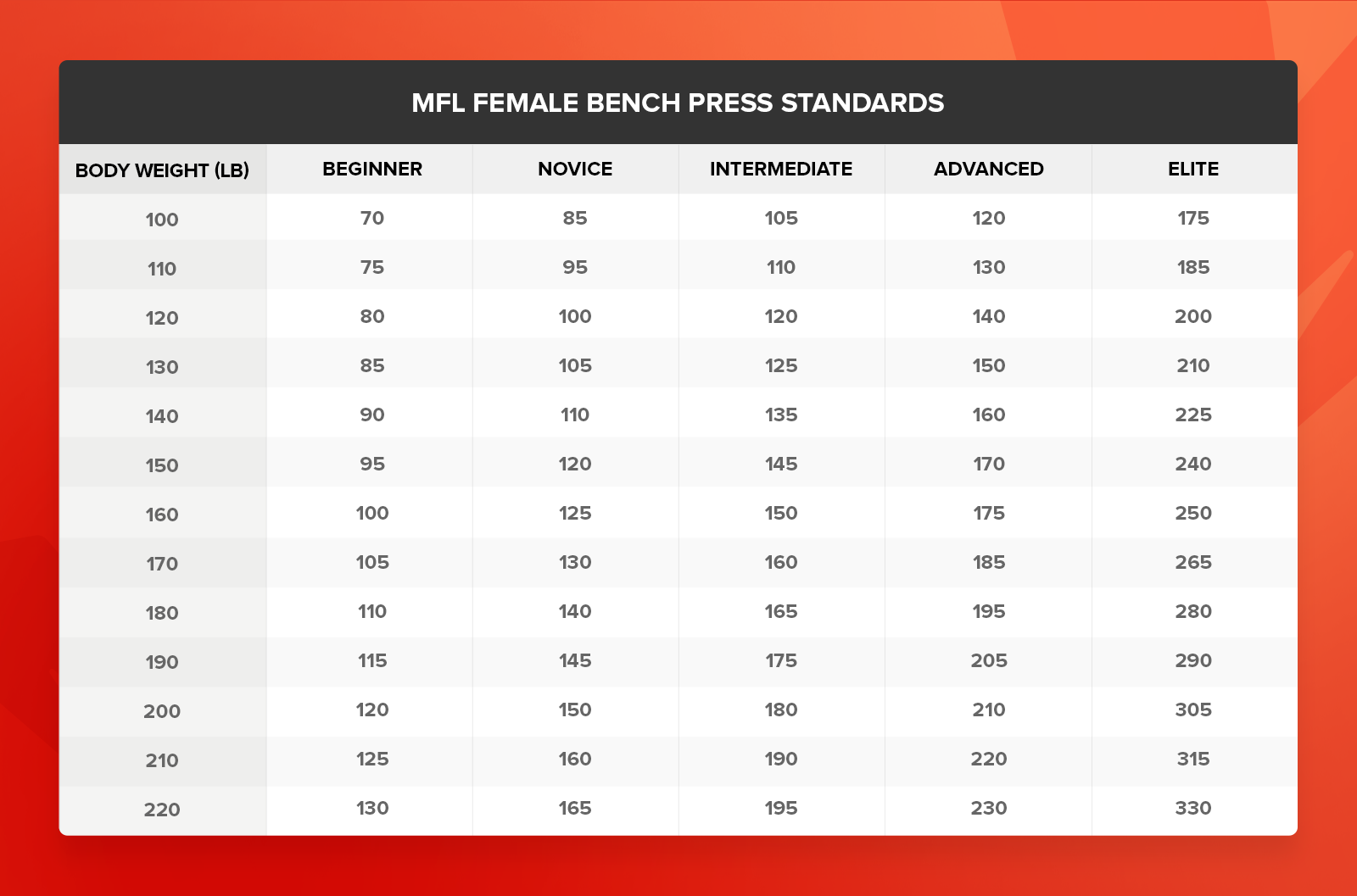 female strength standards bench press
