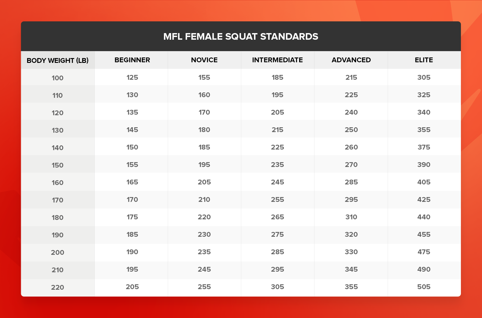 female strength standards squat