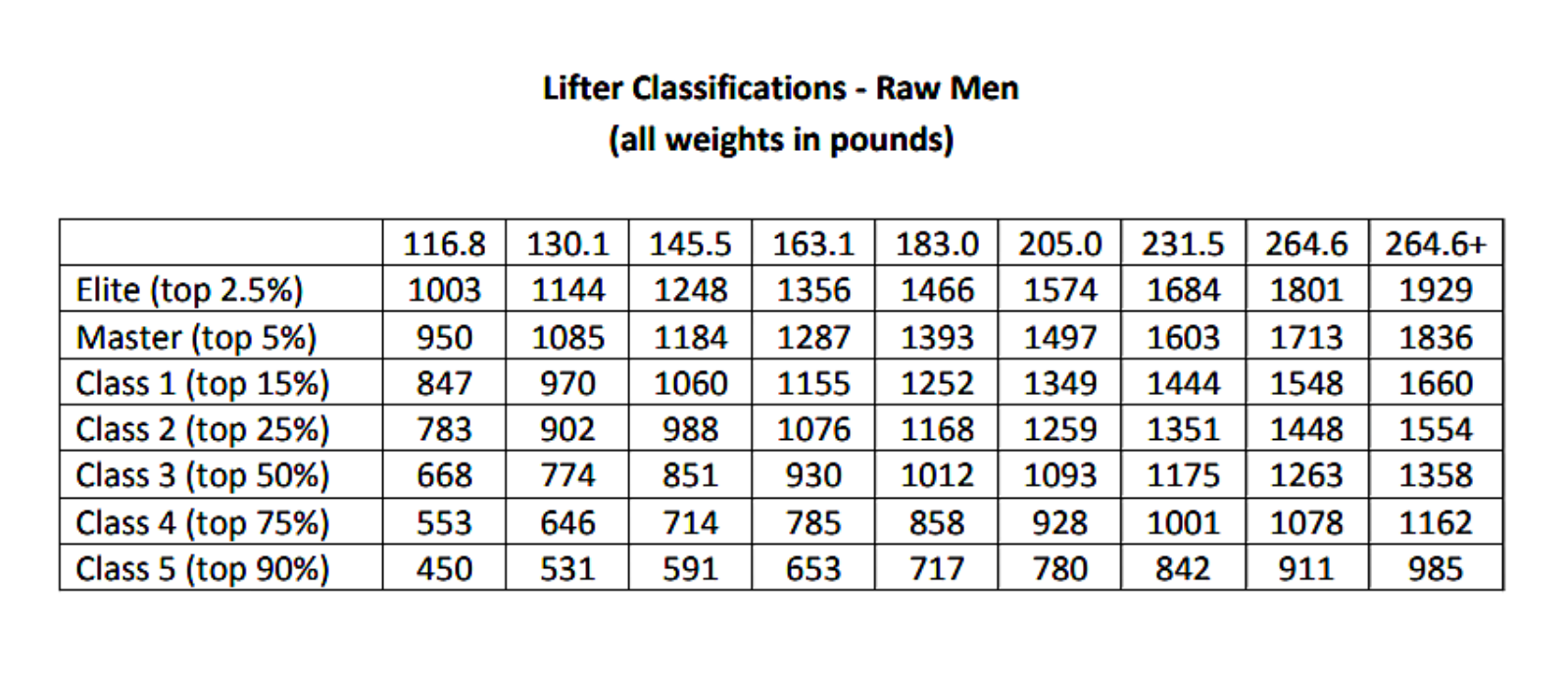 strength standards powerlifting