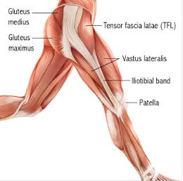 knee pain iliotibial band