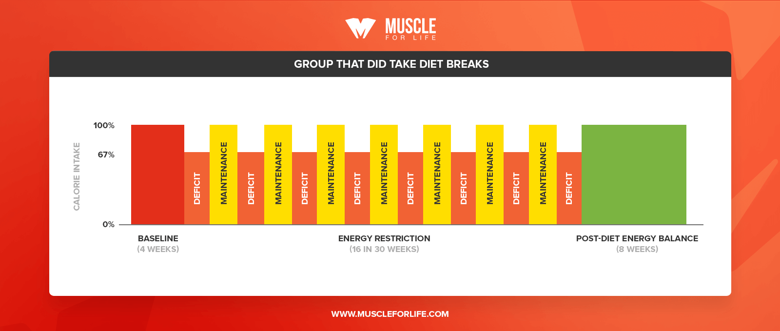 diet break study chart