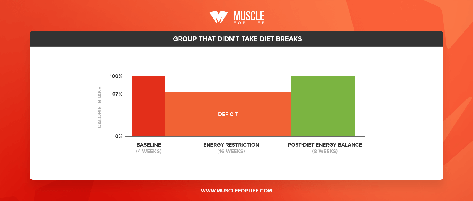 diet break chart
