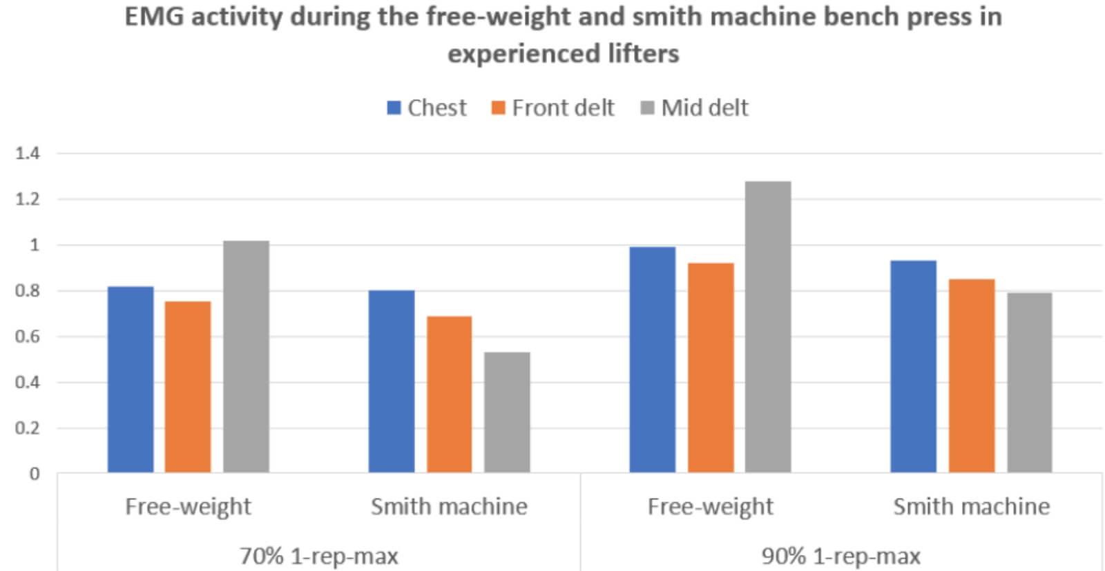 bench press vs smith machine