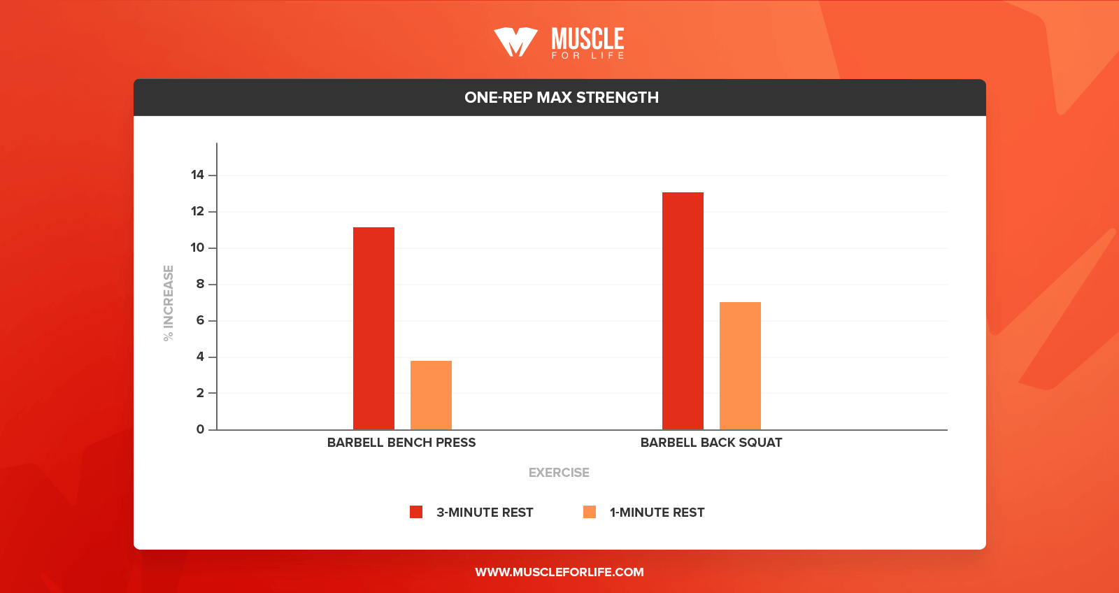 one rep max strength