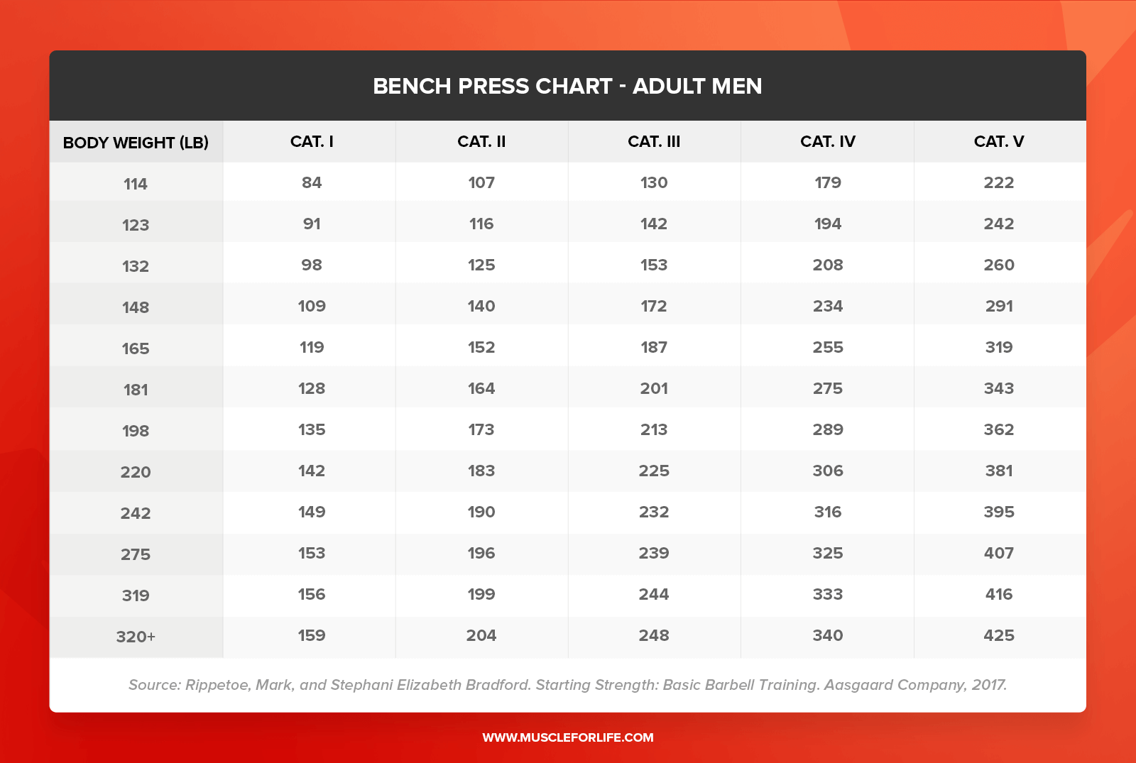 bench press chart men