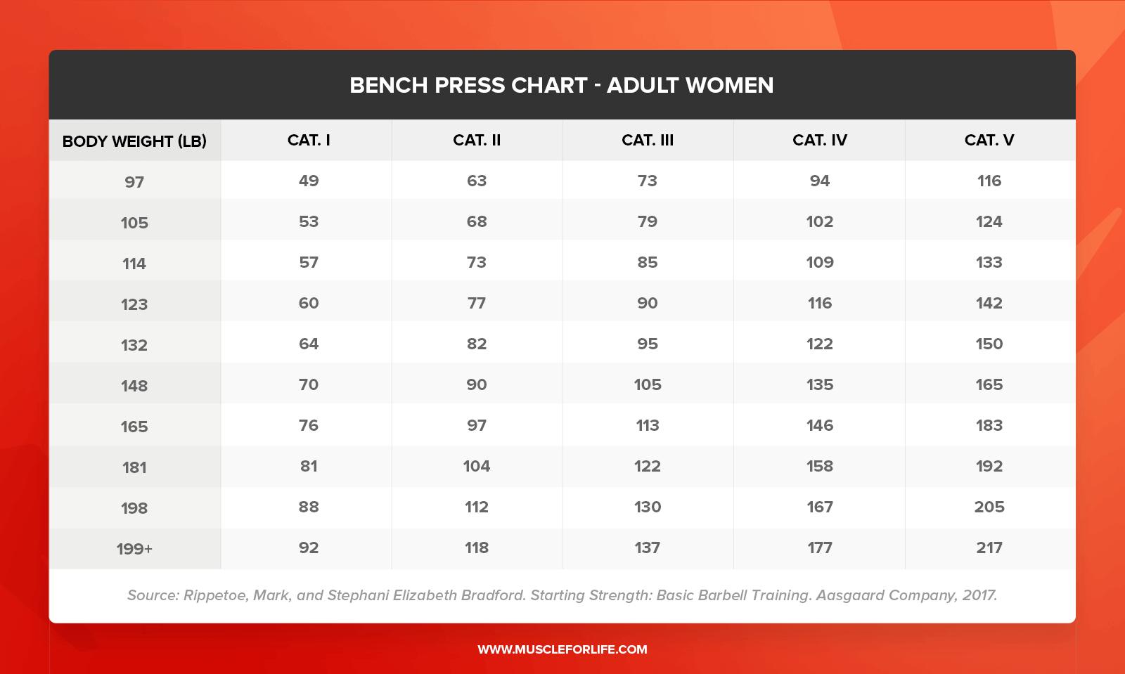 bench press chart women