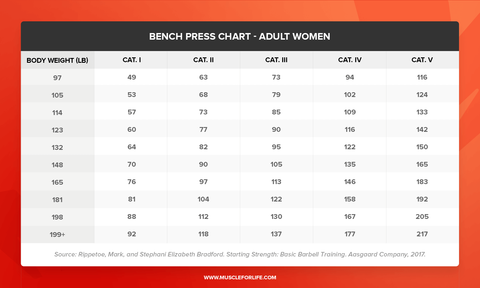 bench press chart women