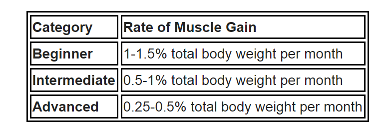 alan aragon muscle gain