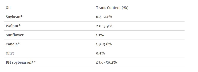 trans fat content chart