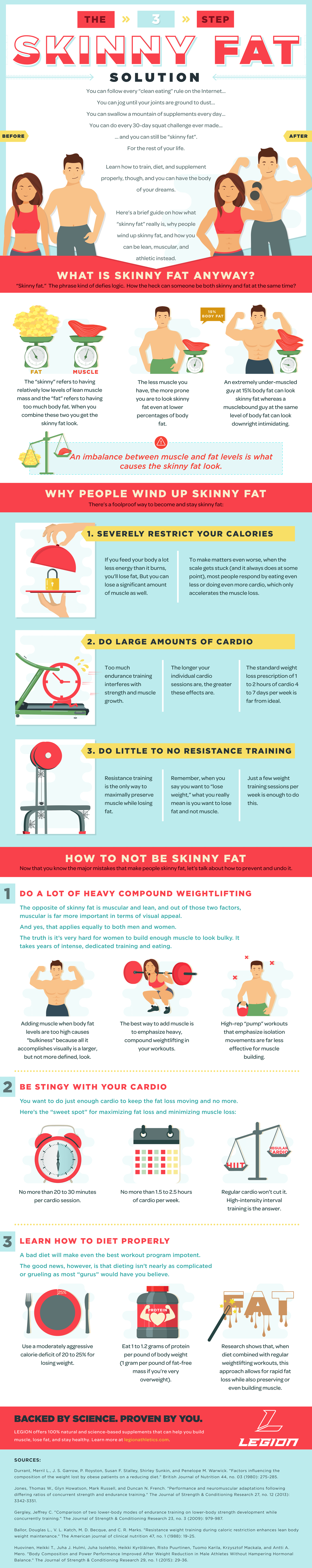 [INFOGRAPHIC] The Simple 3-Step Solution to Skinny Fat