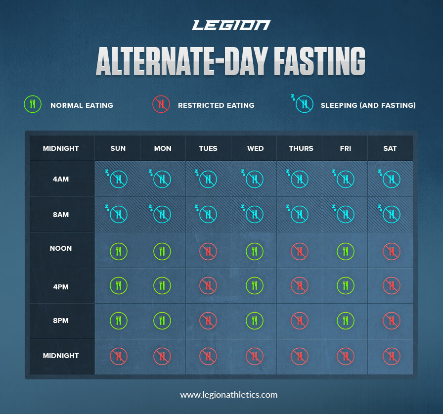 alternate day fasting diet