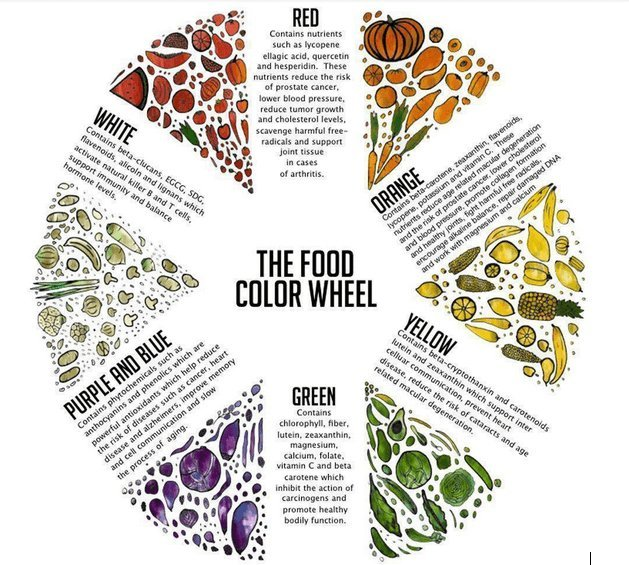 Color-Wheel-of-Food