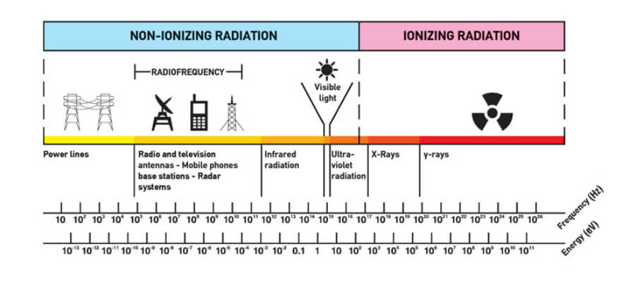 effects of microwave radiation