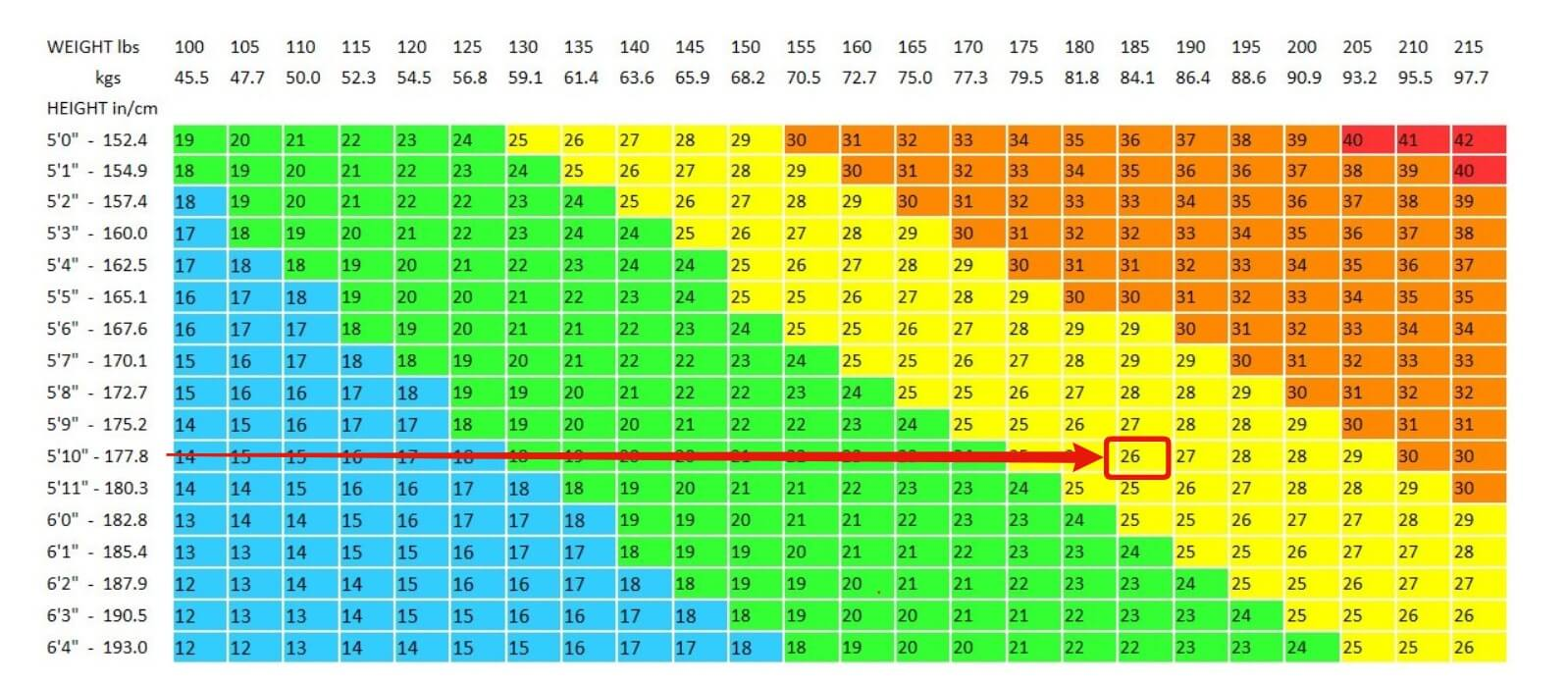 The Truth About Bmi Charts Isnt What You Think