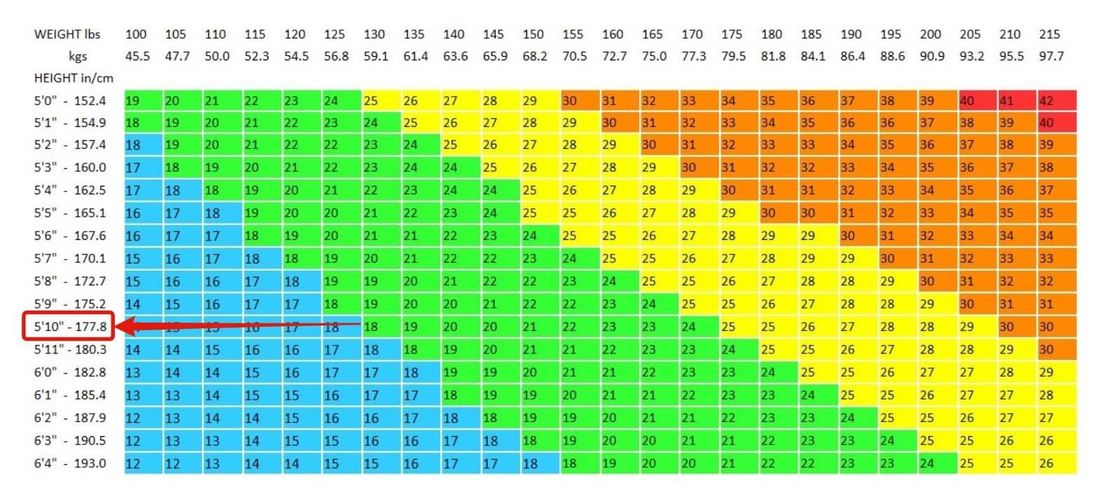 bmi chart for men