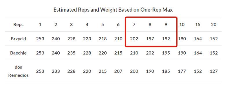 one rep max chart