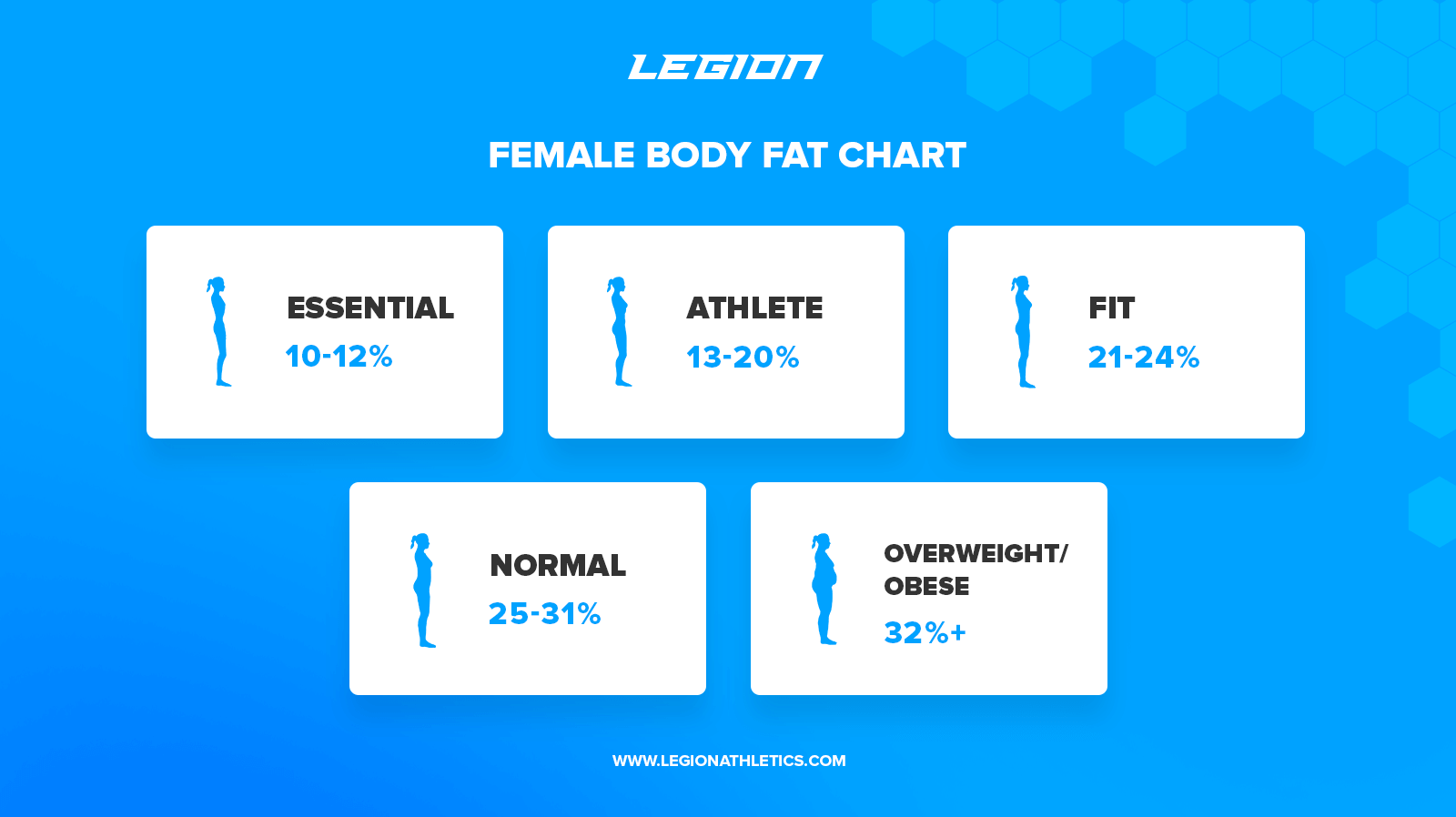 female body fat chart