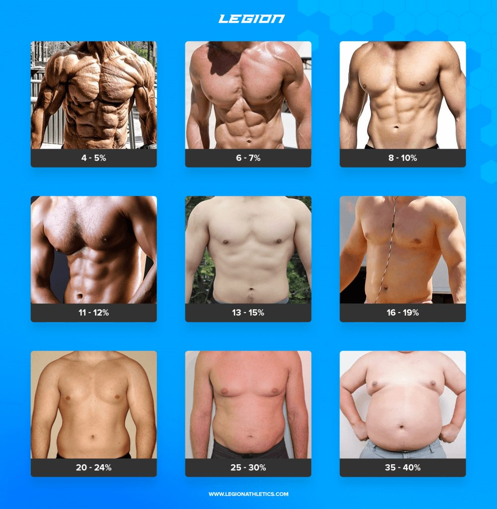 How to calculate your body fat percentage easily accurately
