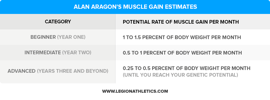 Here S How Much Muscle You Can Really Gain Naturally With A