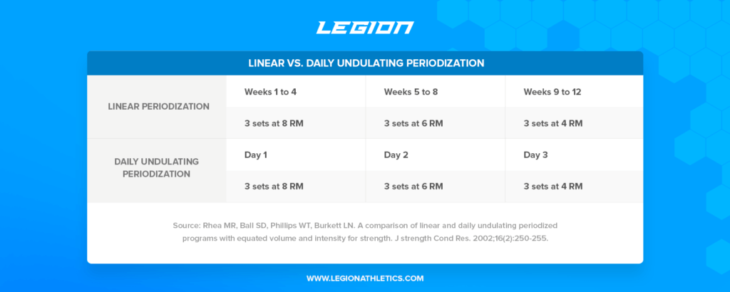 Linear-vs-Daily-Undulating-Periodization