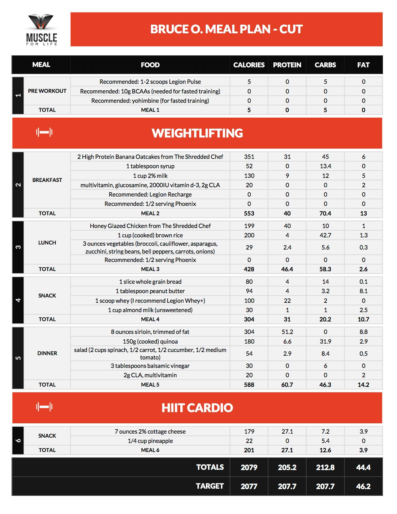 diet plan based on macros