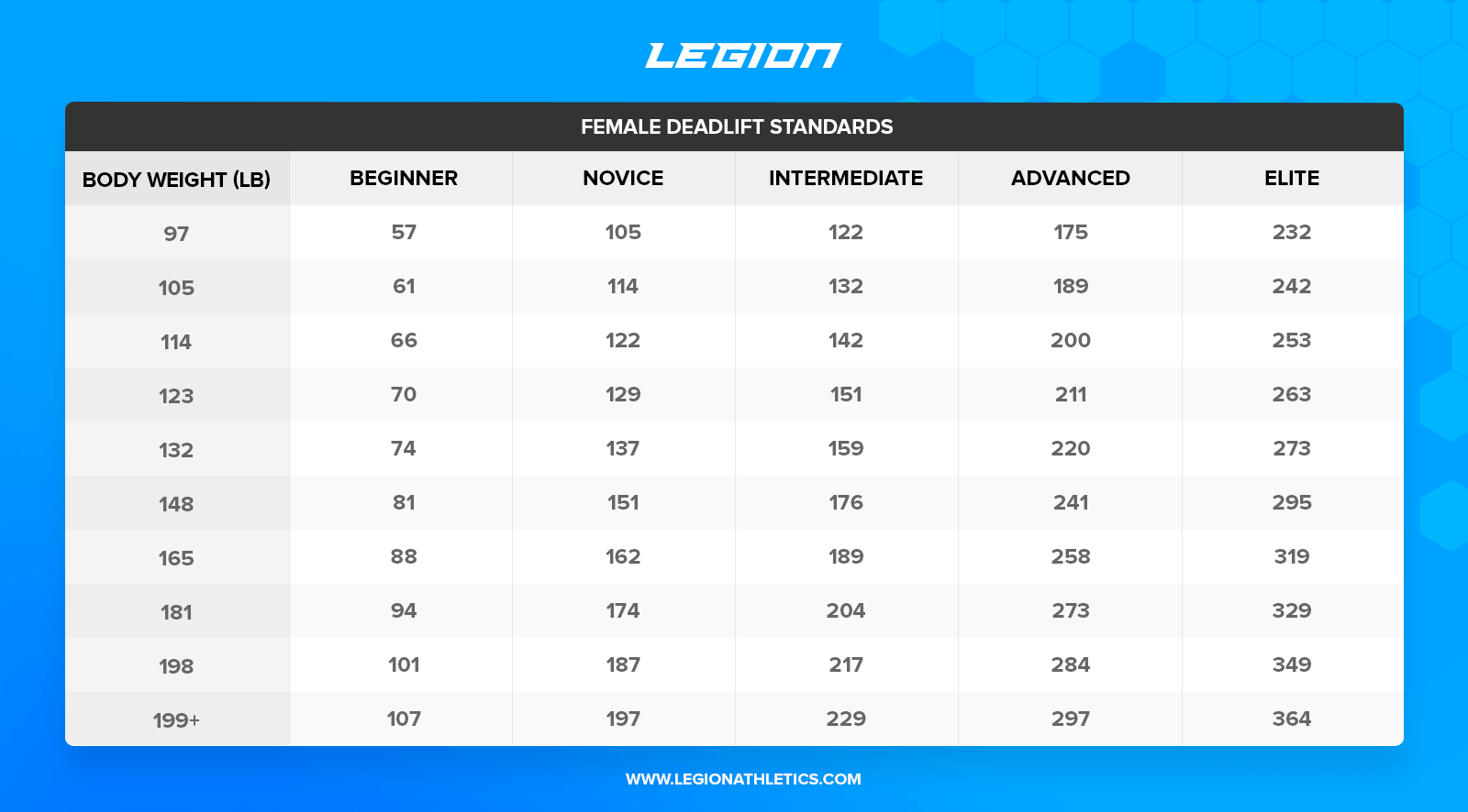 blogpost_Female-Deadlift-Standards-Legion