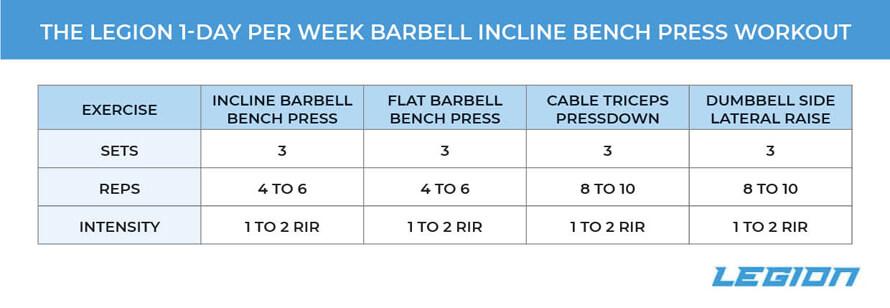 1-Day Per Week Incline Bench Press