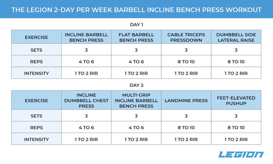 2-Day Per Week Incline Bench Press