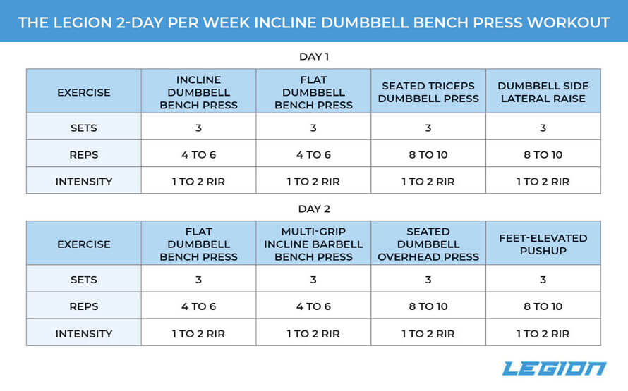 2-Day Per Week Incline Dumbbell