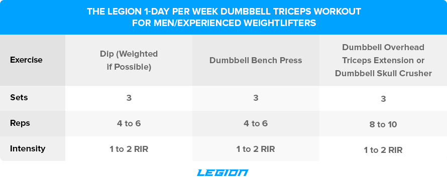 The-Legion-1-Day-Per-Week-Dumbbell-Triceps-Workout-for-Men-Experienced-Weightlifters