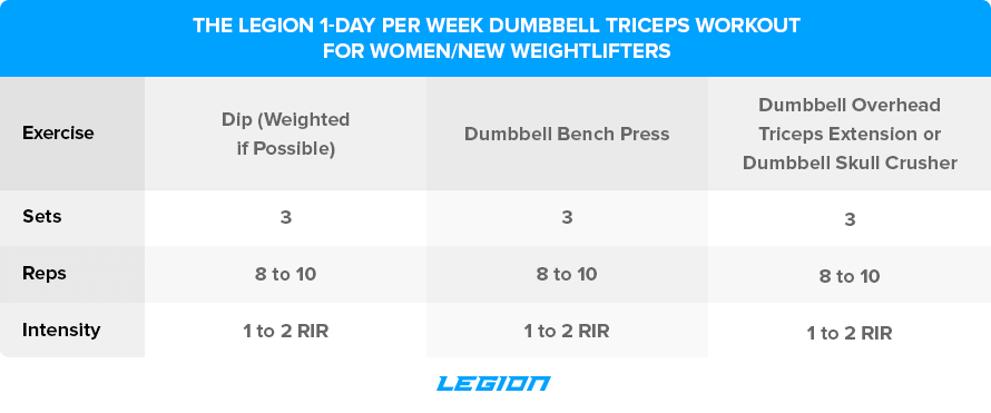 The-Legion-1-Day-Per-Week-Dumbbell-Triceps-Workout-for-Women-New-Weightlifters