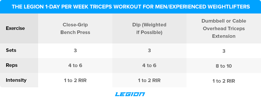 The-Legion-1-Day-Per-Week-Triceps-Workout-for-Men-Experienced-Weightlifters