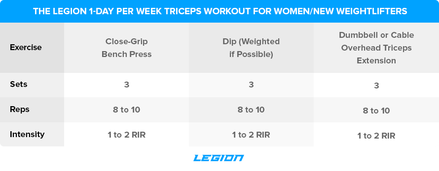 The-Legion-1-Day-Per-Week-Triceps-Workout-for-Women-New-Weightlifters