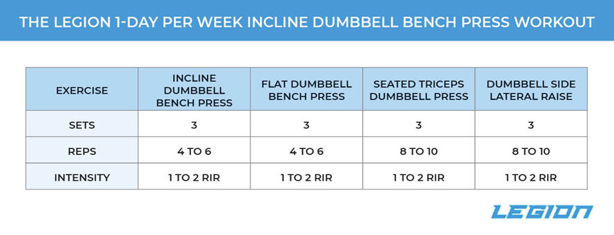 1-Day Per Week Incline Dumbbell