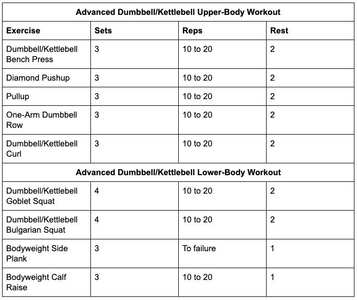 Advanced Dumbbell/Kettlebell Upper-Body Workout