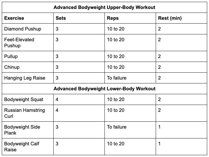 Advanced body weight training