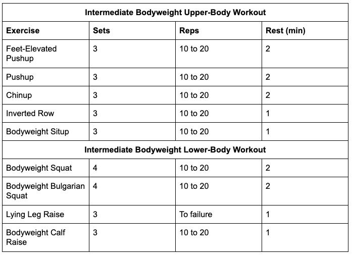 Intermediate bodyweight workouts