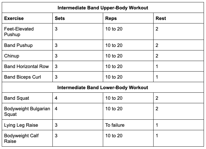 Intermediate Band Workouts