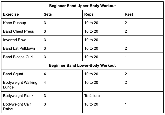 Beginner Band Workouts