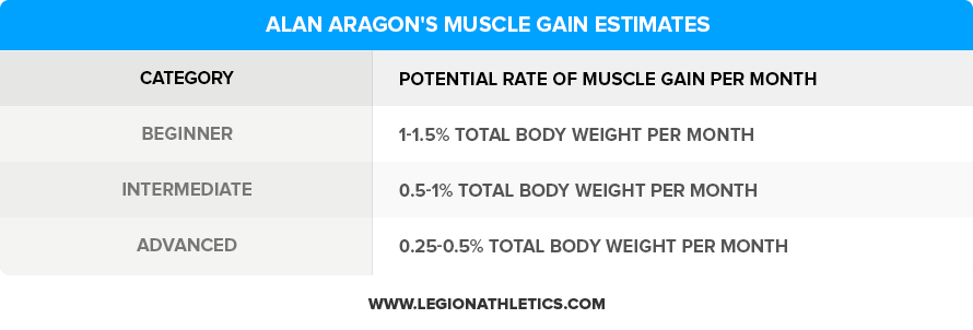 Alan-Aragons-Muscle-Gain-Estimates (1)