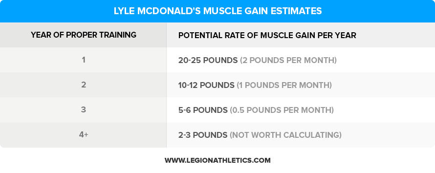 Lyle-McDonalds-Muscle-Gain-Estimates (1)