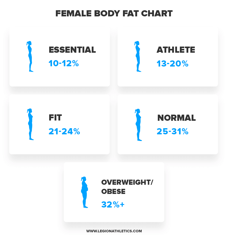 Body-Fat-Female