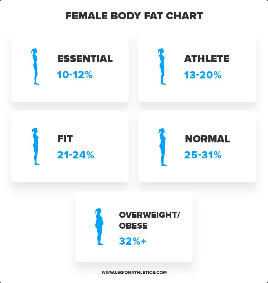 Body-Fat-Female