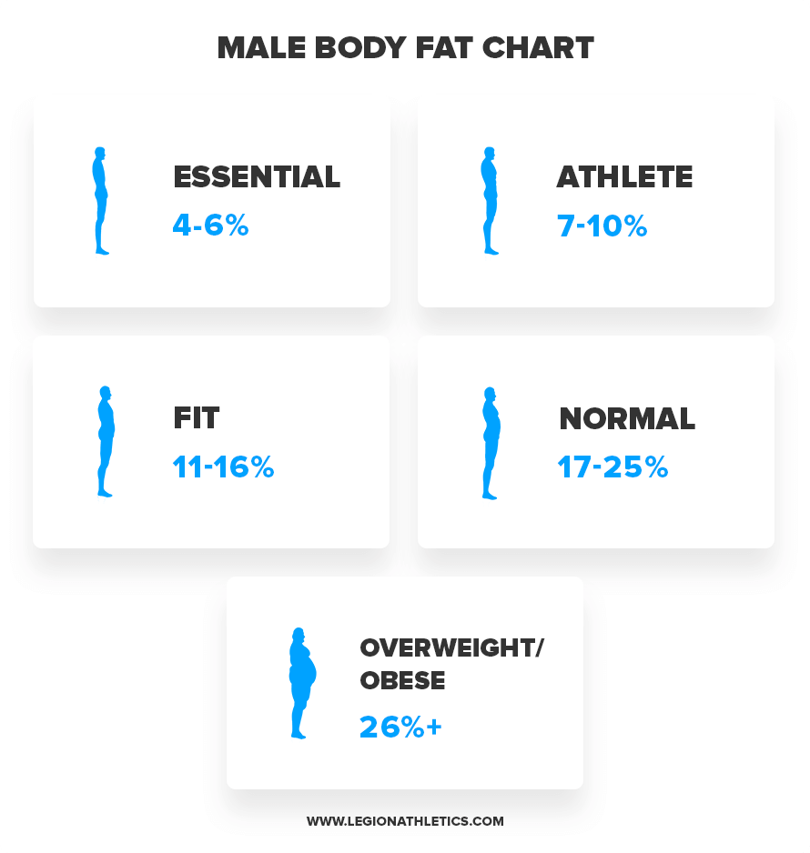Body-Fat-Male
