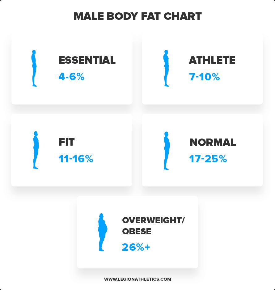 Body-Fat-Male